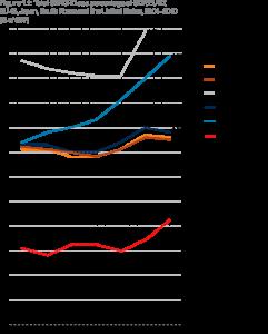 Wydatki UE i innych krajów na naukę