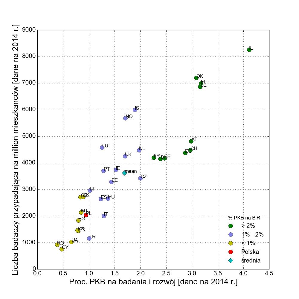Zatrudnienie badaczy w gospodarkach rośnie wraz z procentem PKB przeznaczonym na BiR.