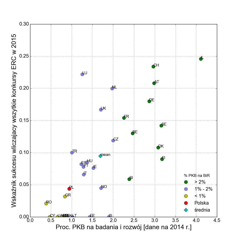 Wskaźnik sukcesu w pozyskiwaniu grantów ERC w 2015 roku zależy głównie od procent PKB wydawanego na BiR. Również szerokim łukiem sukces omija kraje zarazem małe i wydające średnią część swego PKB na BiR.